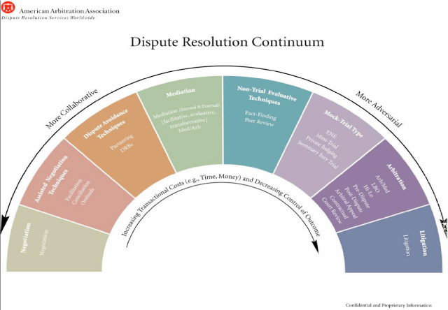 AAA Dispute Resolution Continuum Chart